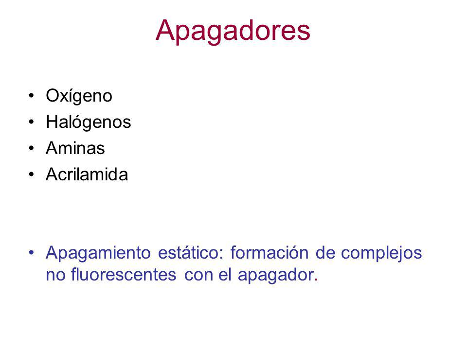 Apagadores Oxígeno Halógenos Aminas Acrilamida Apagamiento estático: formación de complejos no fluorescentes con el apagador.