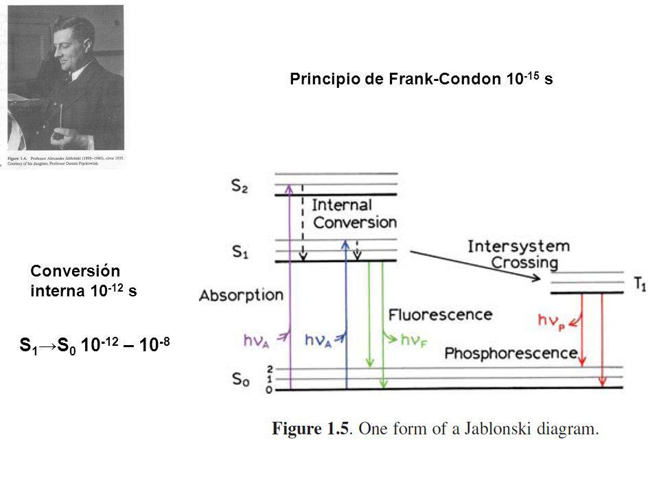 Principio de Frank-Condon 10 -15 s Conversión interna 10 -12 s S 1 S 0 10 -12 – 10 -8