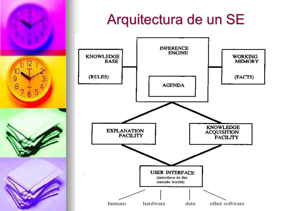 Arquitectura de un SE