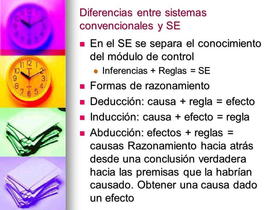 Diferencias entre sistemas convencionales y SE En el SE se separa el conocimiento del módulo de control En el SE se separa el conocimiento del módulo de control Inferencias + Reglas = SE Inferencias + Reglas = SE Formas de razonamiento Formas de razonamiento Deducción: causa + regla = efecto Deducción: causa + regla = efecto Inducción: causa + efecto = regla Inducción: causa + efecto = regla Abducción: efectos + reglas = causas Razonamiento hacia atrás desde una conclusión verdadera hacia las premisas que la habrían causado.