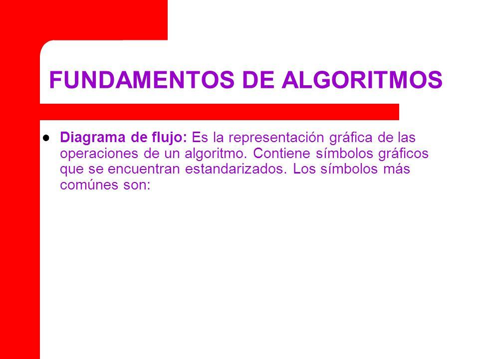FUNDAMENTOS DE ALGORITMOS Diagrama de flujo: Es la representación gráfica de las operaciones de un algoritmo. Contiene símbolos gráficos que se encuen