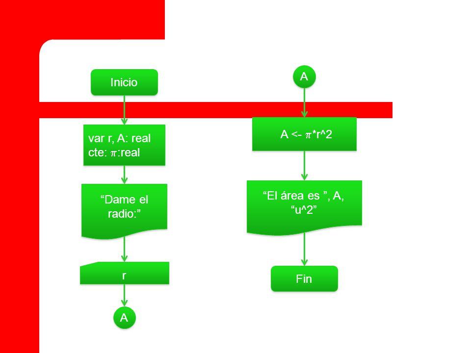 Inicio var r, A: real cte: :real var r, A: real cte: :real Dame el radio: r r A <- *r^2 A A A A El área es, A,u^2 Fin