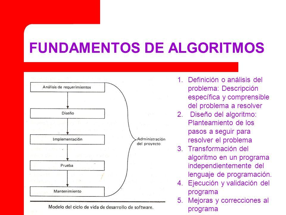 FUNDAMENTOS DE ALGORITMOS 1.Definición o análisis del problema: Descripción específica y comprensible del problema a resolver 2. Diseño del algoritmo: