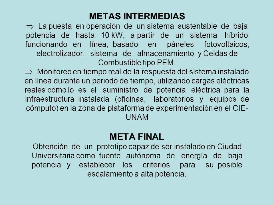 METAS INTERMEDIAS La puesta en operación de un sistema sustentable de baja potencia de hasta 10 kW, a partir de un sistema híbrido funcionando en líne