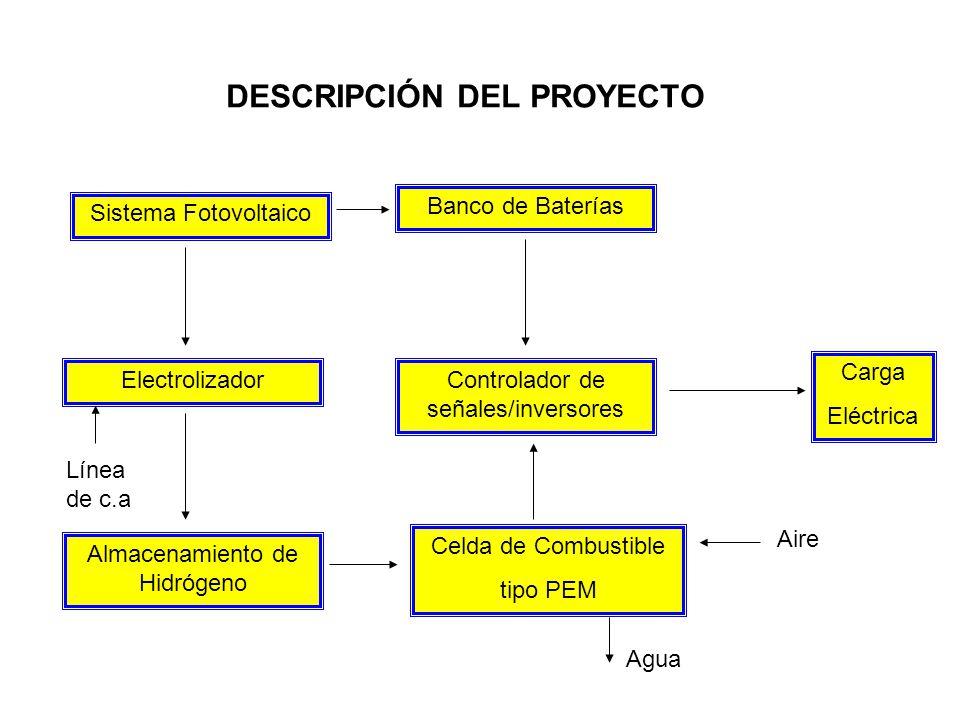 METODOLOGÍA Primer Año D/I el sistema fotovoltaico (FV) de 5 kw en el CIE-UNAM D/I el sistema de almacenamiento de energía.