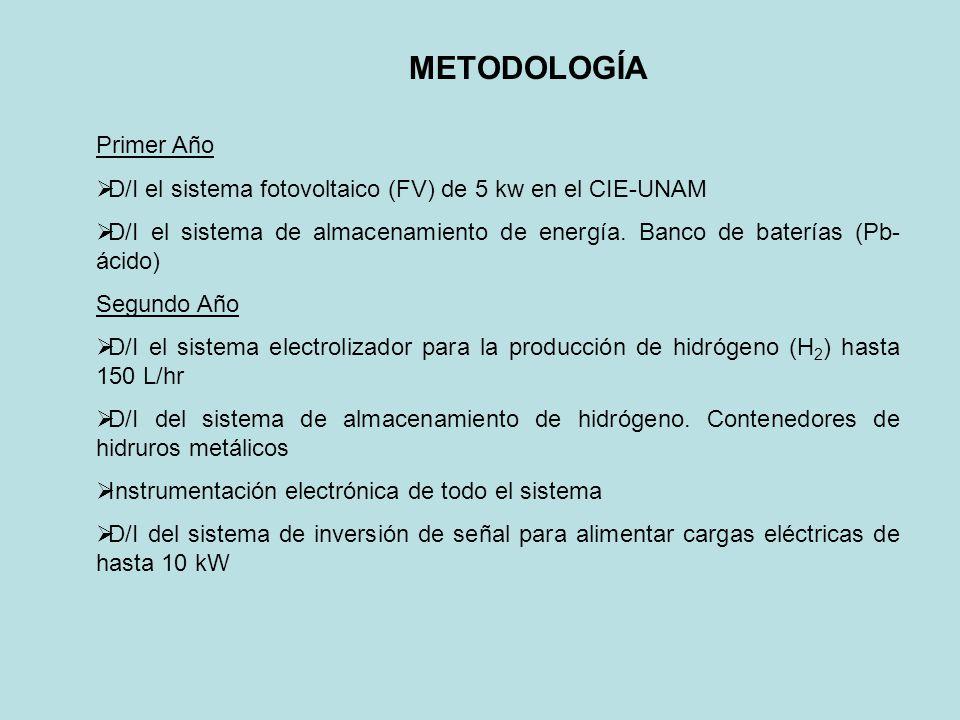 METODOLOGÍA Primer Año D/I el sistema fotovoltaico (FV) de 5 kw en el CIE-UNAM D/I el sistema de almacenamiento de energía. Banco de baterías (Pb- áci