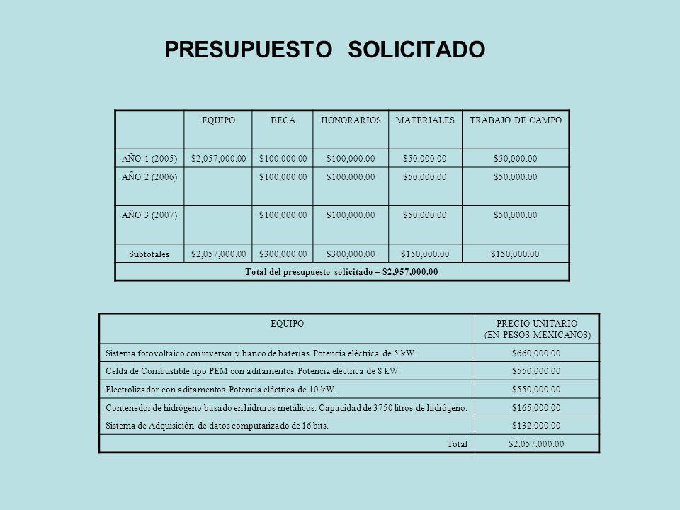 PRESUPUESTO SOLICITADO EQUIPOBECAHONORARIOSMATERIALESTRABAJO DE CAMPO AÑO 1 (2005)$2,057,000.00$100,000.00 $50,000.00 AÑO 2 (2006)$100,000.00 $50,000.