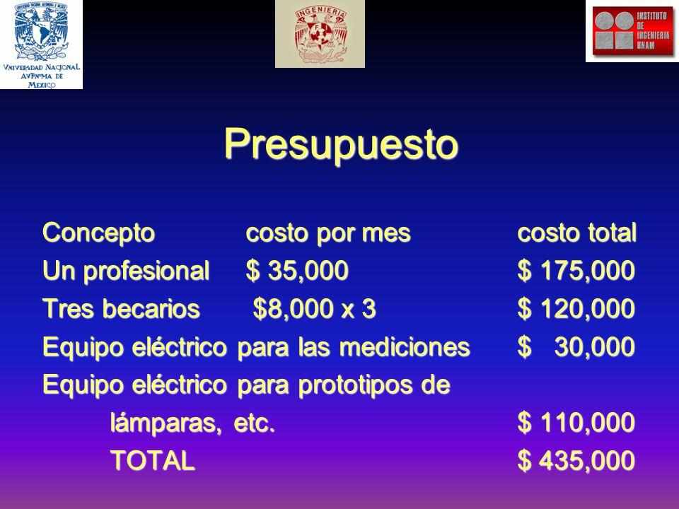 Presupuesto Conceptocosto por mescosto total Un profesional $ 35,000$ 175,000 Tres becarios $8,000 x 3$ 120,000 Equipo eléctrico para las mediciones$ 30,000 Equipo eléctrico para prototipos de lámparas, etc.$ 110,000 TOTAL$ 435,000