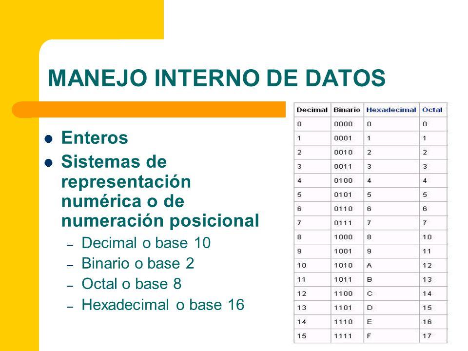 MANEJO INTERNO DE DATOS Enteros Sistemas de representación numérica o de numeración posicional – Decimal o base 10 – Binario o base 2 – Octal o base 8