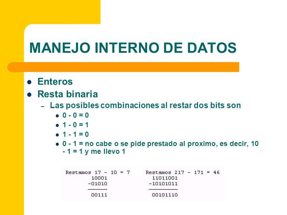 MANEJO INTERNO DE DATOS Enteros Resta binaria – Las posibles combinaciones al restar dos bits son 0 - 0 = 0 1 - 0 = 1 1 - 1 = 0 0 - 1 = no cabe o se p