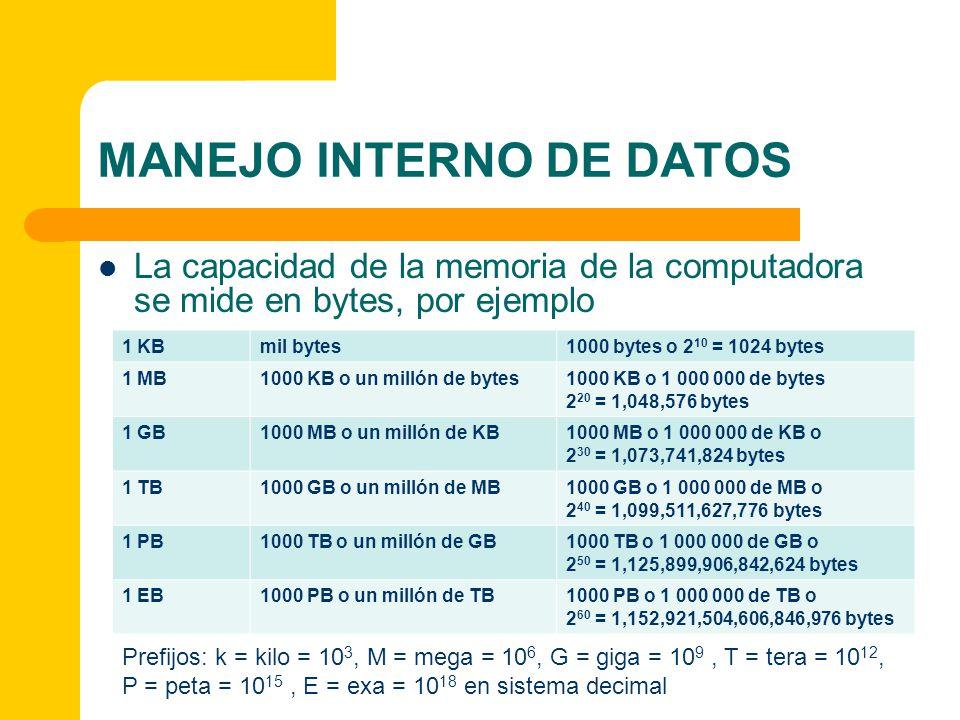 MANEJO INTERNO DE DATOS La capacidad de la memoria de la computadora se mide en bytes, por ejemplo Prefijos: k = kilo = 10 3, M = mega = 10 6, G = gig