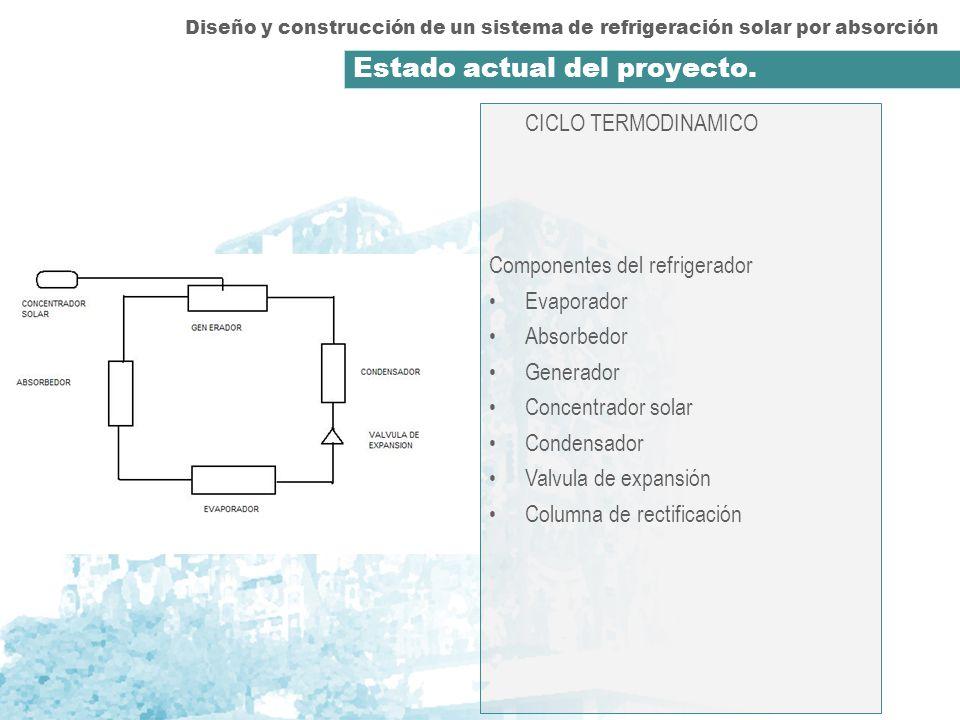 Diseño y construcción de un sistema de refrigeración solar por absorción Estado actual del proyecto. CICLO TERMODINAMICO Componentes del refrigerador
