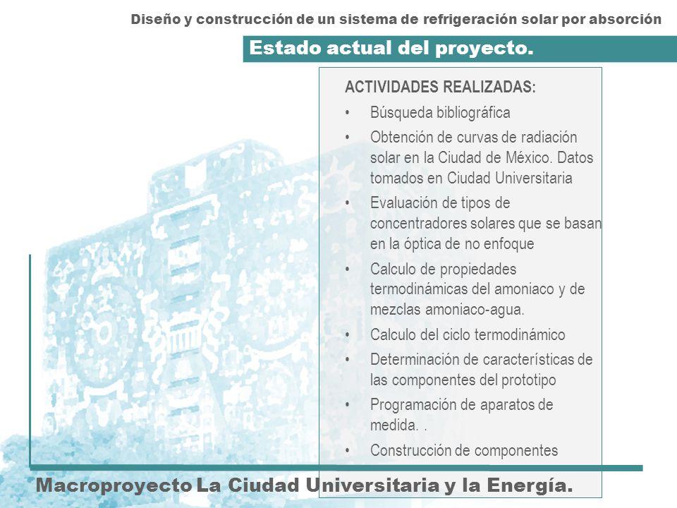 Estado actual del proyecto. Macroproyecto La Ciudad Universitaria y la Energía. ACTIVIDADES REALIZADAS: Búsqueda bibliográfica Obtención de curvas de