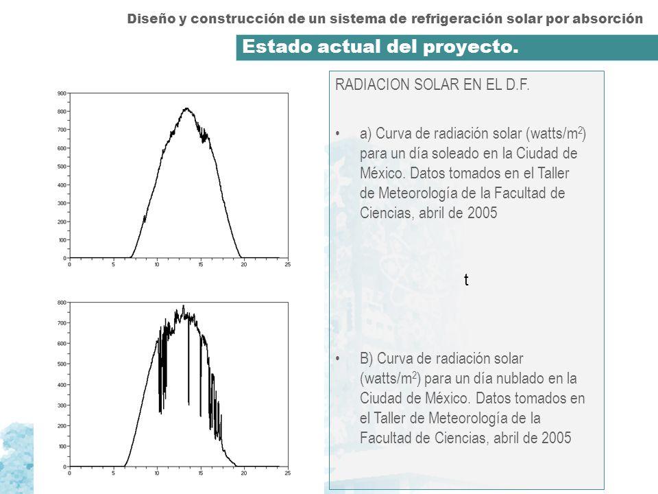 t RADIACION SOLAR EN EL D.F. a) Curva de radiación solar (watts/m 2 ) para un día soleado en la Ciudad de México. Datos tomados en el Taller de Meteor