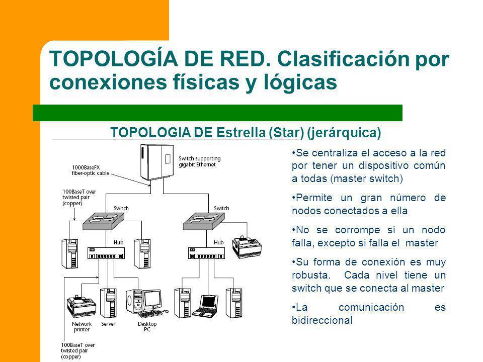 TOPOLOGÍA DE RED. Clasificación por conexiones físicas y lógicas TOPOLOGIA DE Estrella (Star) (jerárquica) SERVIDOR Se centraliza el acceso a la red p