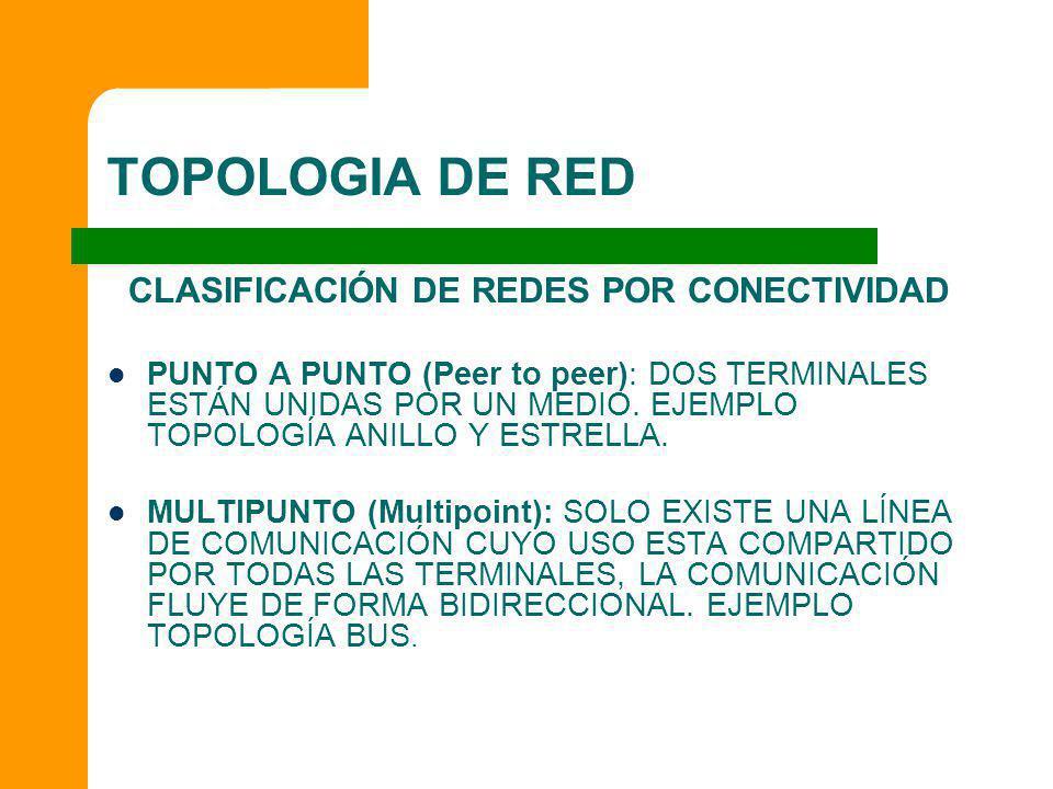 TOPOLOGIA DE RED CLASIFICACIÓN DE REDES POR CONECTIVIDAD PUNTO A PUNTO (Peer to peer): DOS TERMINALES ESTÁN UNIDAS POR UN MEDIO. EJEMPLO TOPOLOGÍA ANI