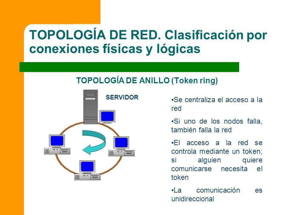 TOPOLOGÍA DE RED. Clasificación por conexiones físicas y lógicas TOPOLOGÍA DE ANILLO (Token ring) Se centraliza el acceso a la red Si uno de los nodos
