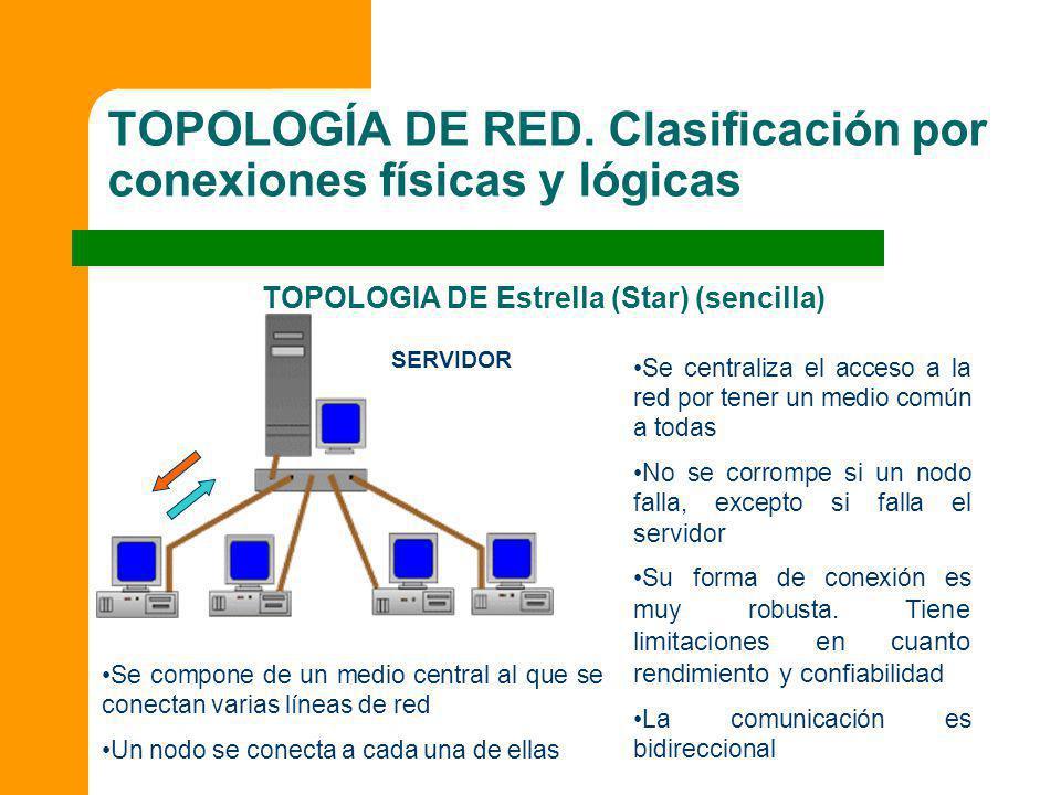 TOPOLOGÍA DE RED. Clasificación por conexiones físicas y lógicas TOPOLOGIA DE Estrella (Star) (sencilla) Se centraliza el acceso a la red por tener un
