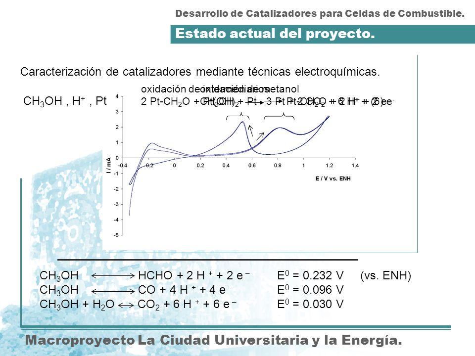 Estado actual del proyecto. Desarrollo de Catalizadores para Celdas de Combustible. CH 3 OH, H +, Pt oxidación de intermediarios 2 Pt-CH 2 O + Pt(OH)