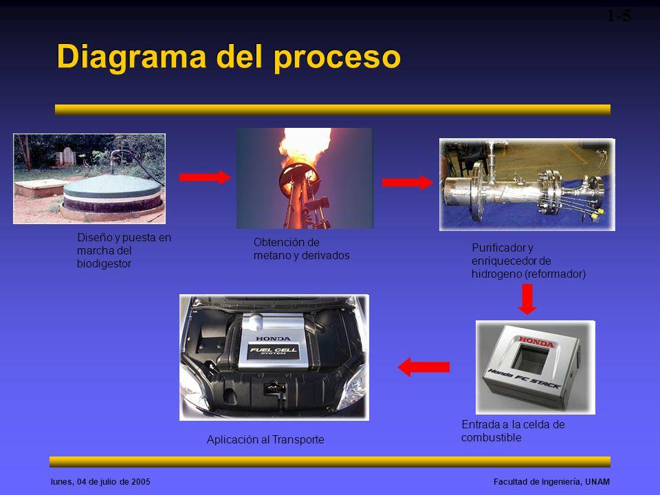 Facultad de Ingeniería, UNAMlunes, 04 de julio de 2005 Diagrama del proceso 1-5 Diseño y puesta en marcha del biodigestor Purificador y enriquecedor d