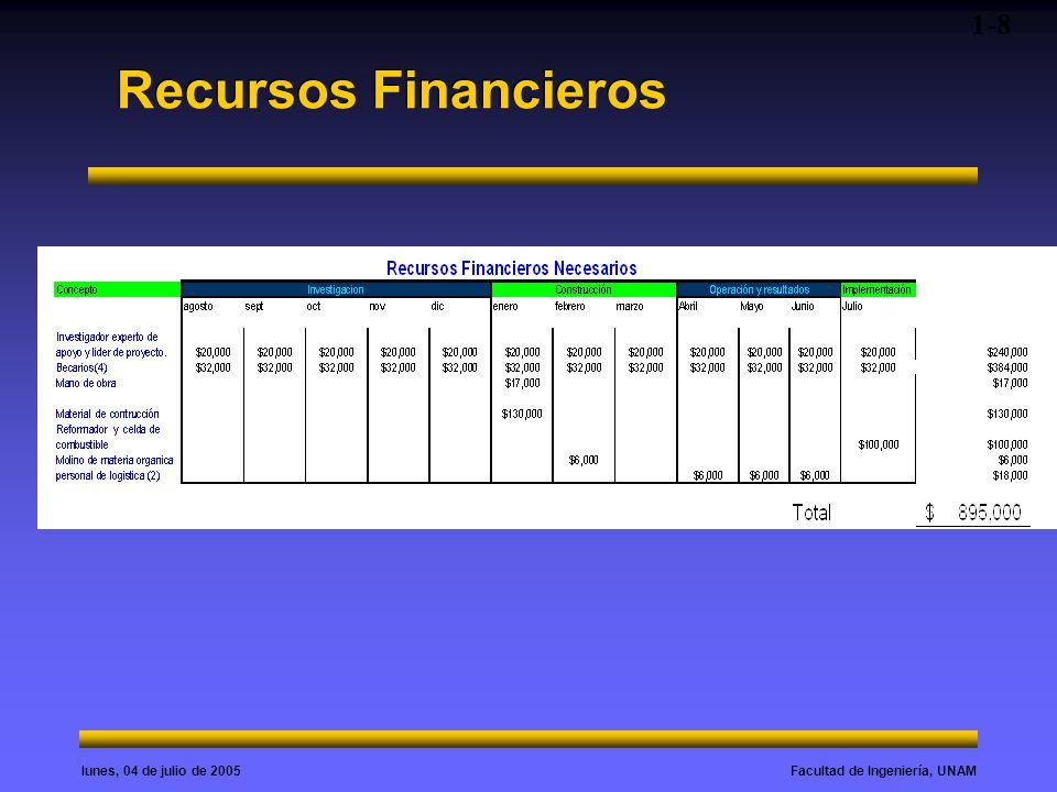 Facultad de Ingeniería, UNAMlunes, 04 de julio de 2005 Recursos Financieros 1-8