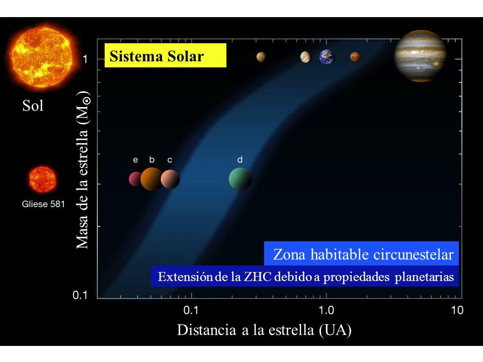 Masa de la estrella (M ) Sol Distancia a la estrella (UA) Sistema Solar Zona habitable circunestelar Extensión de la ZHC debido a propiedades planetar