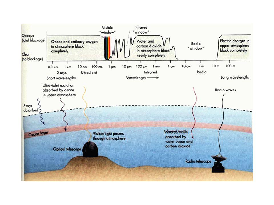 La Ventana de Radio Va de 20 m a 0.3 mm (¡un factor de casi 10,000!).