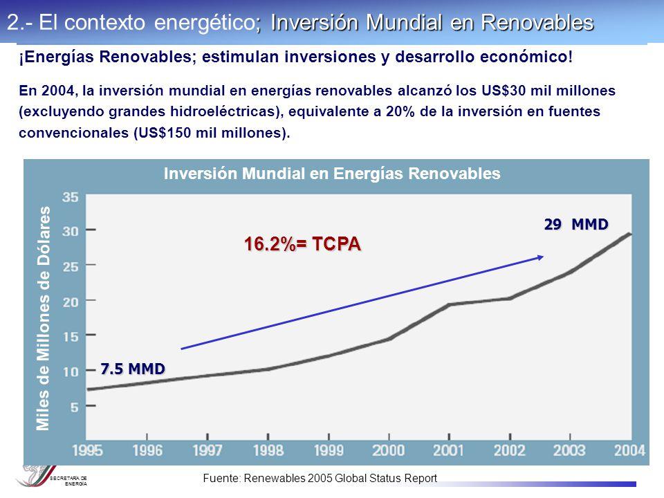 SECRETARÍA DE ENERGÍA ¡Energías Renovables; estimulan inversiones y desarrollo económico! En 2004, la inversión mundial en energías renovables alcanzó
