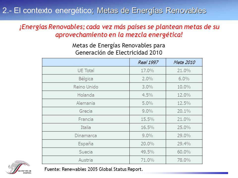 SECRETARÍA DE ENERGÍA ; Metas de Energías Renovables 2.- El contexto energético; Metas de Energías Renovables Real 1997Meta 2010 UE Total17.0%21.0% Bé