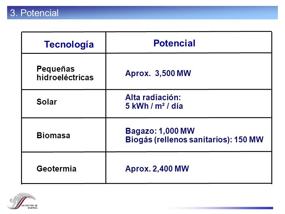 SECRETARÍA DE ENERGÍA Aprox. 2,400 MWGeotermia Bagazo: 1,000 MW Biogás (rellenos sanitarios): 150 MW Biomasa Alta radiación: 5 kWh / m² / día Solar Ap