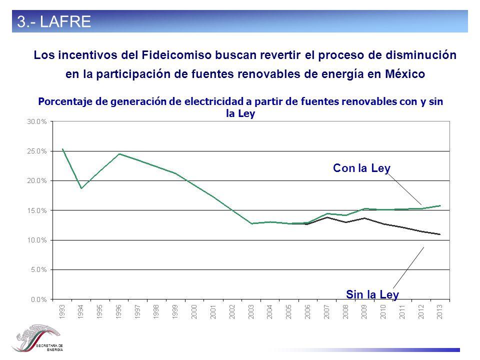 SECRETARÍA DE ENERGÍA Los incentivos del Fideicomiso buscan revertir el proceso de disminución en la participación de fuentes renovables de energía en