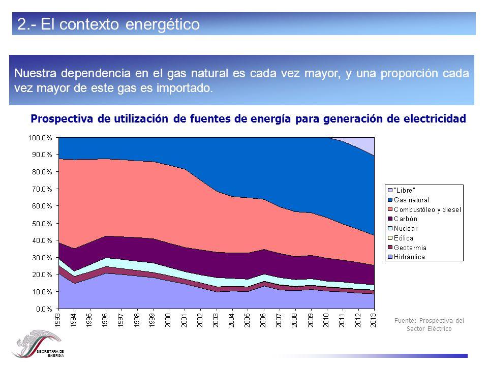 SECRETARÍA DE ENERGÍA El precio del gas natural es cada vez más alto y volátil (US $/ MMft ³ ) Precio del gas natural en pozo (Estados Unidos) 1990199520002005 1 2 3 4 7 Fuente: Energy Information Administration 6 5 2.- El contexto energético