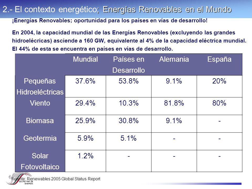 SECRETARÍA DE ENERGÍA ¡Energías Renovables; una opción en franco crecimiento.