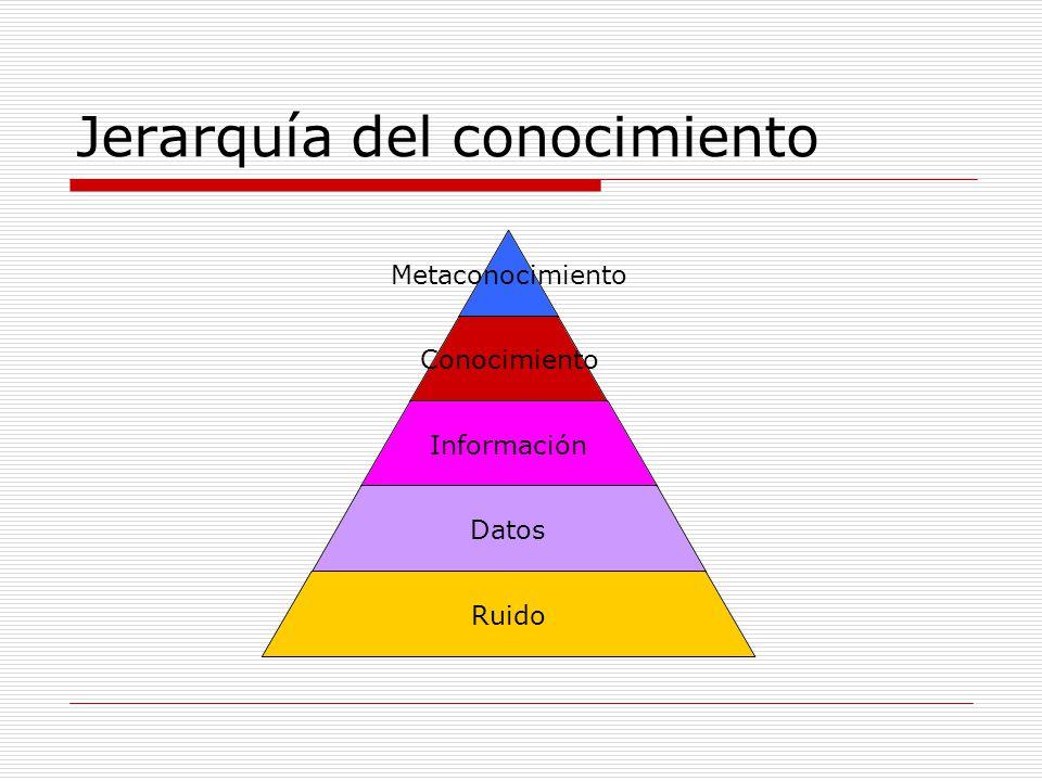 Jerarquía del conocimiento Metaconocimiento Conocimiento Información Datos Ruido
