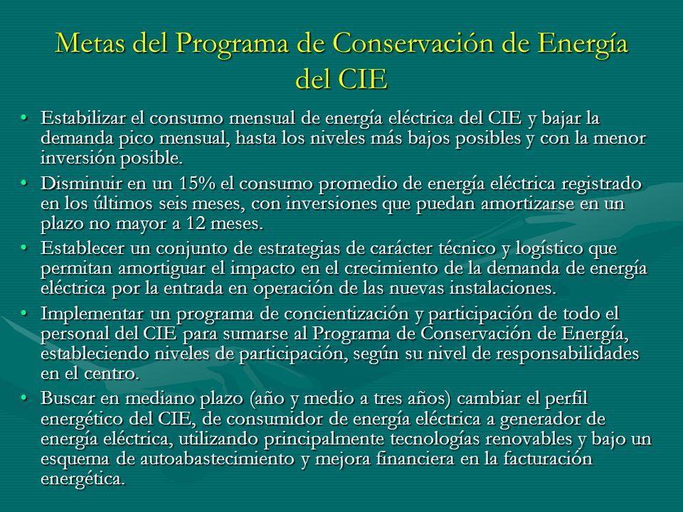 Metas del Programa de Conservación de Energía del CIE Estabilizar el consumo mensual de energía eléctrica del CIE y bajar la demanda pico mensual, has