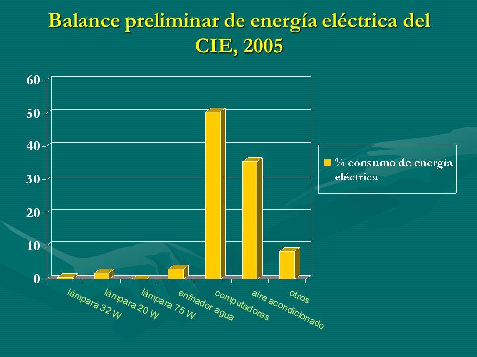 Programa emergente de ahorro y uso eficiente de energía en el CIE Objetivos particulares del programa: 1.
