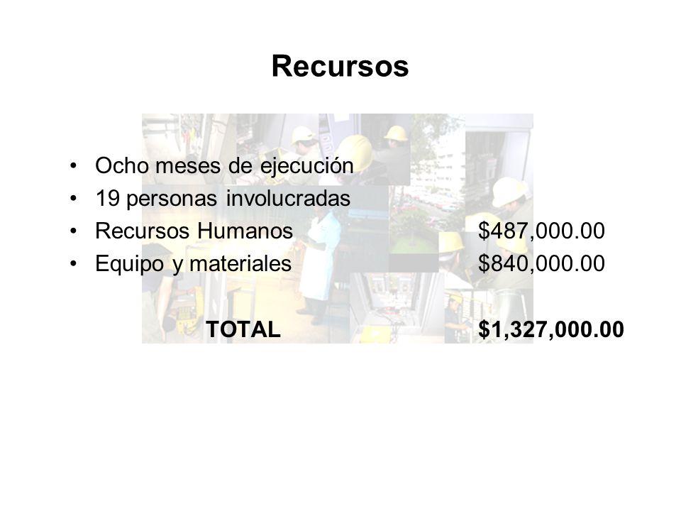 Recursos Ocho meses de ejecución 19 personas involucradas Recursos Humanos$487,000.00 Equipo y materiales$840,000.00 TOTAL$1,327,000.00