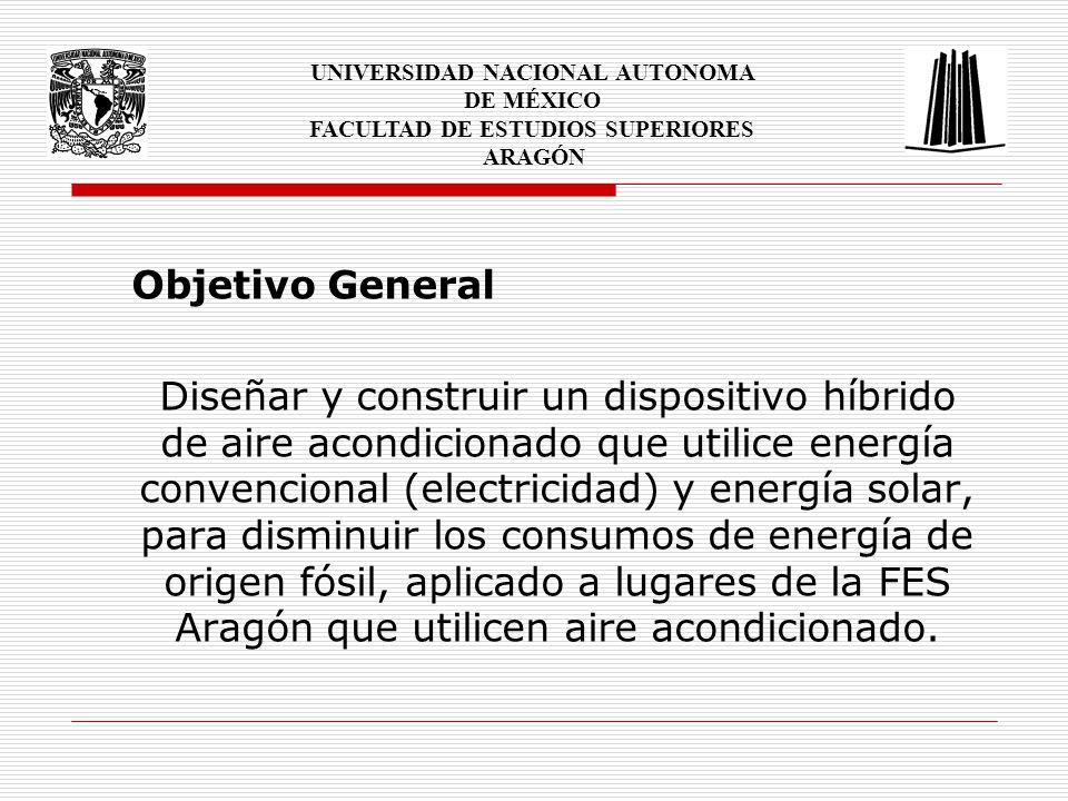 UNIVERSIDAD NACIONAL AUTONOMA DE MÉXICO FACULTAD DE ESTUDIOS SUPERIORES ARAGÓN Objetivos particulares 1.Seleccionar el mejor sistema de aire acondicionado que pueda utilizar energía solar.