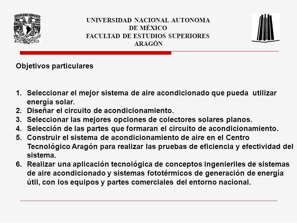 UNIVERSIDAD NACIONAL AUTONOMA DE MÉXICO FACULTAD DE ESTUDIOS SUPERIORES ARAGÓN