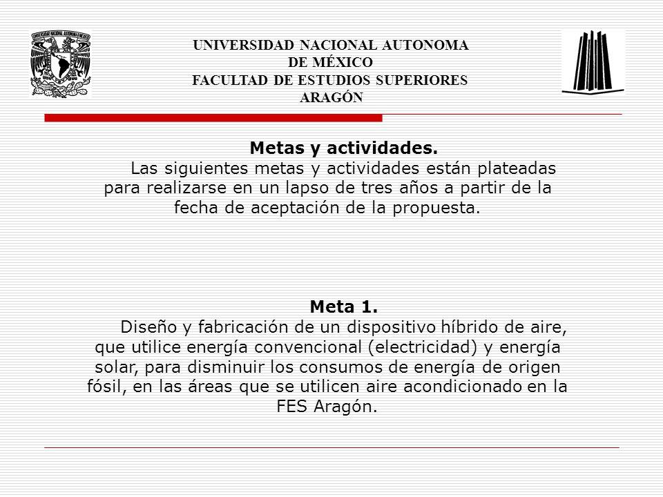 UNIVERSIDAD NACIONAL AUTONOMA DE MÉXICO FACULTAD DE ESTUDIOS SUPERIORES ARAGÓN Actividades de la meta 1.