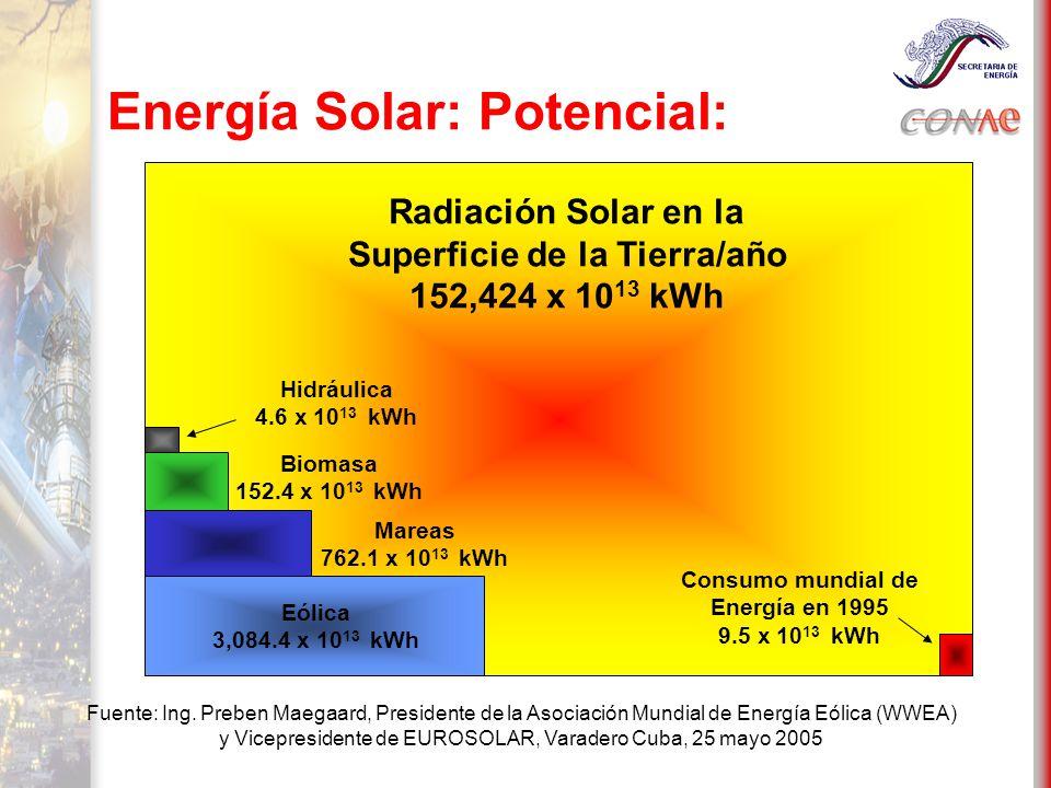 Energía Solar: Potencial: Consumo mundial de Energía en 1995 9.5 x 10 13 kWh Radiación Solar en la Superficie de la Tierra/año 152,424 x 10 13 kWh Eólica 3,084.4 x 10 13 kWh Mareas 762.1 x 10 13 kWh Biomasa 152.4 x 10 13 kWh Hidráulica 4.6 x 10 13 kWh Fuente: Ing.