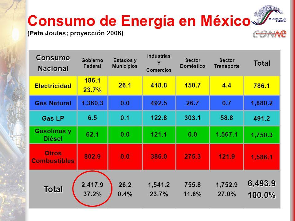 Potencial Nacional: Diferentes fuentes estiman que el potencial nacional de ahorro de energía es del orden del: 20% Estimaciones mucho más conservadoras consideran esta oportunidad del orden real alcanzable de: 5%