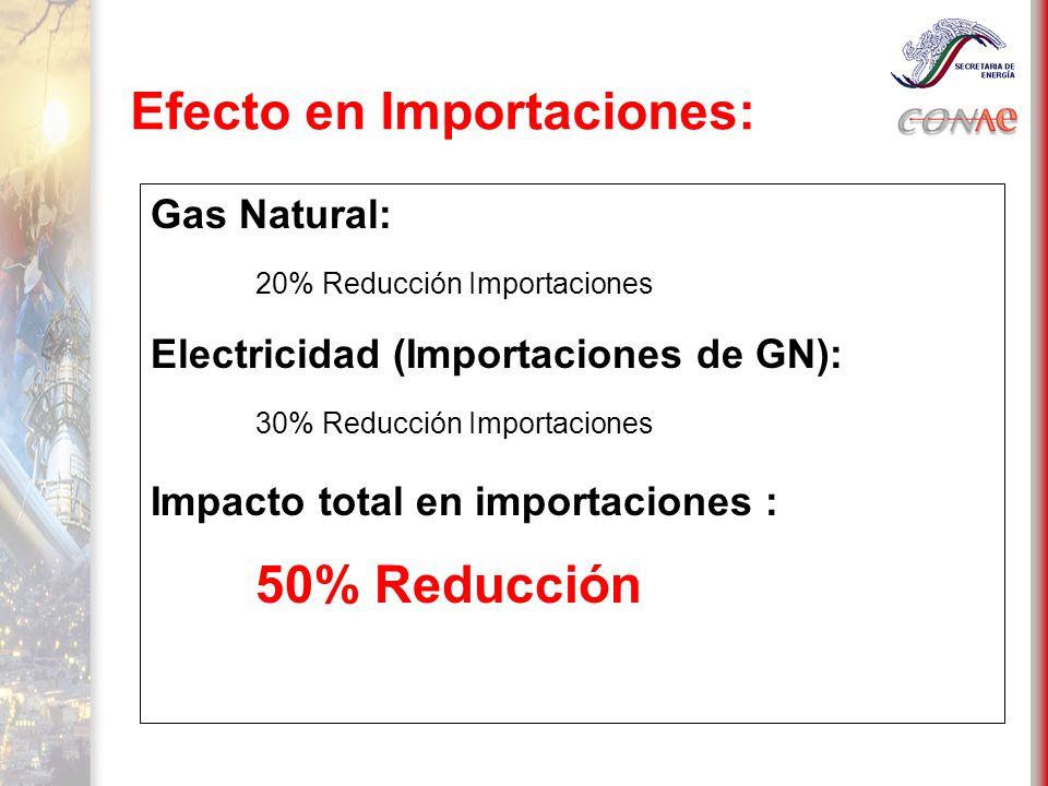 Efecto en Importaciones: Gas Natural: 20% Reducción Importaciones Electricidad (Importaciones de GN): 30% Reducción Importaciones Impacto total en importaciones : 50% Reducción