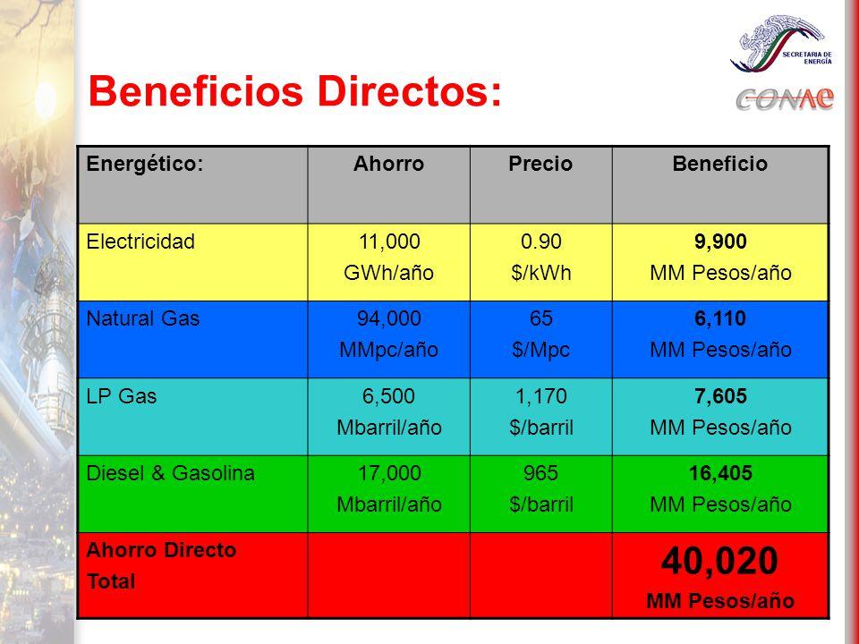 Beneficios Directos: Energético:AhorroPrecioBeneficio Electricidad11,000 GWh/año 0.90 $/kWh 9,900 MM Pesos/año Natural Gas94,000 MMpc/año 65 $/Mpc 6,110 MM Pesos/año LP Gas6,500 Mbarril/año 1,170 $/barril 7,605 MM Pesos/año Diesel & Gasolina17,000 Mbarril/año 965 $/barril 16,405 MM Pesos/año Ahorro Directo Total 40,020 MM Pesos/año