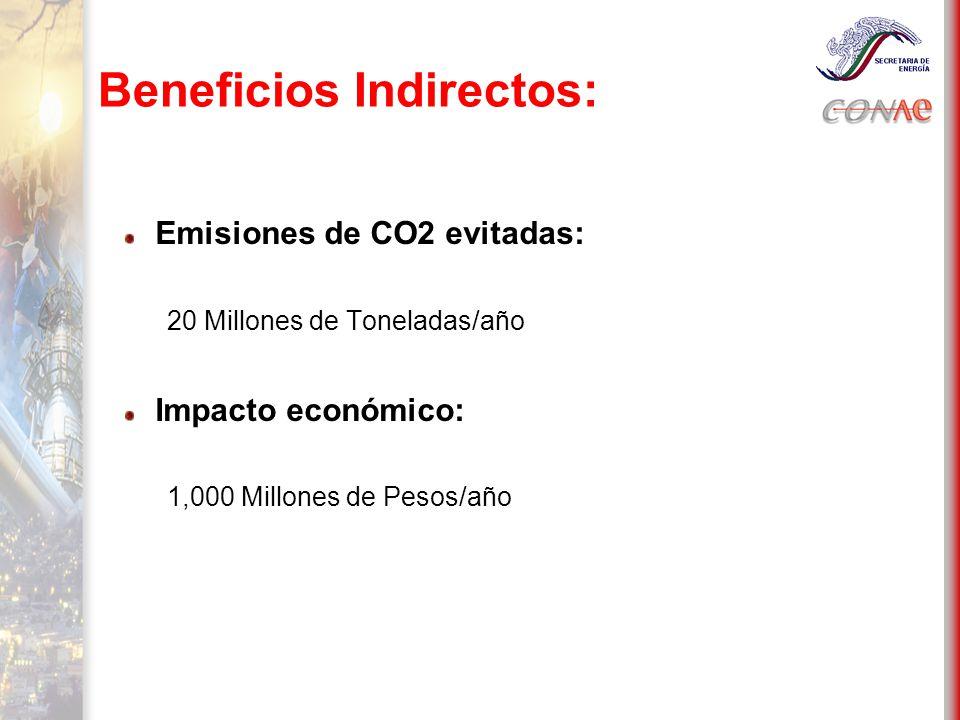 Beneficios Indirectos: Emisiones de CO2 evitadas: 20 Millones de Toneladas/año Impacto económico: 1,000 Millones de Pesos/año