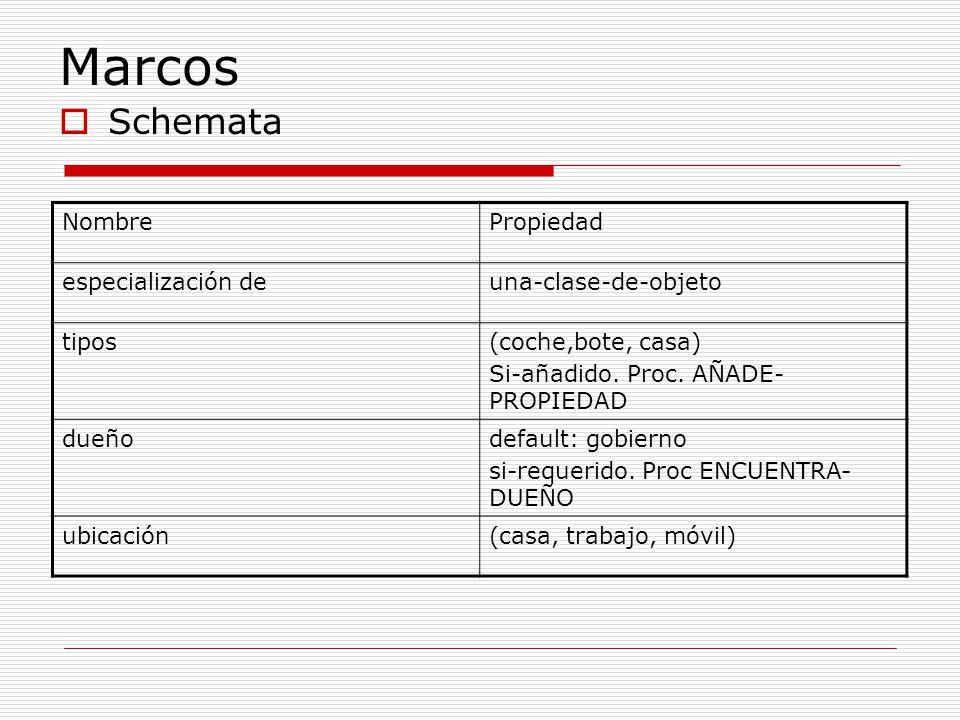 Marcos Schemata NombrePropiedad especialización deuna-clase-de-objeto tipos(coche,bote, casa) Si-añadido. Proc. AÑADE- PROPIEDAD dueñodefault: gobiern
