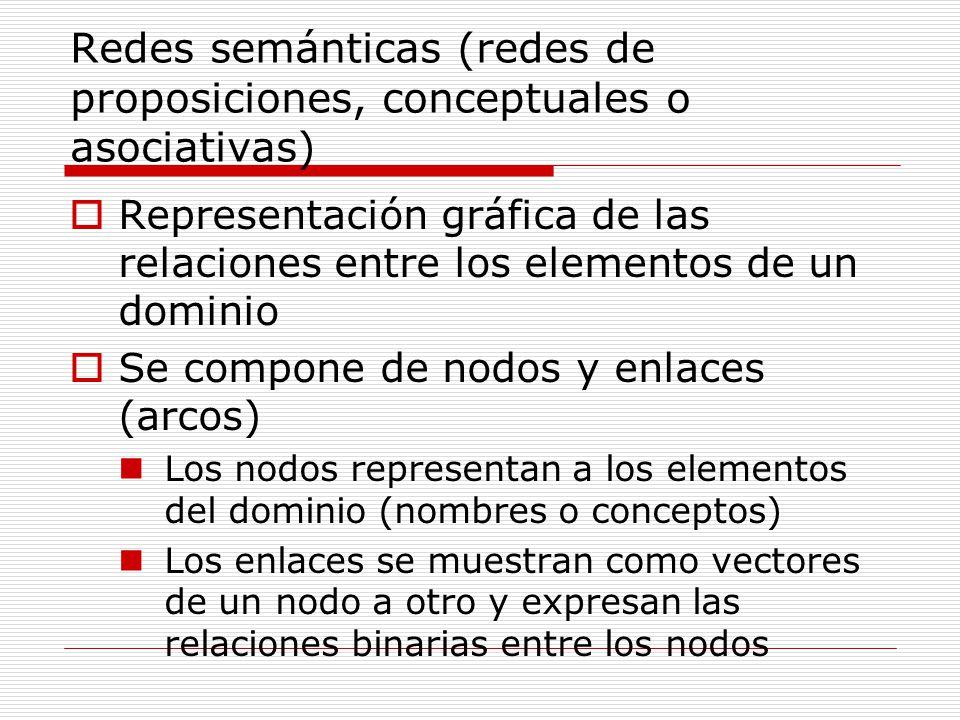 Redes semánticas (redes de proposiciones, conceptuales o asociativas) Representación gráfica de las relaciones entre los elementos de un dominio Se co
