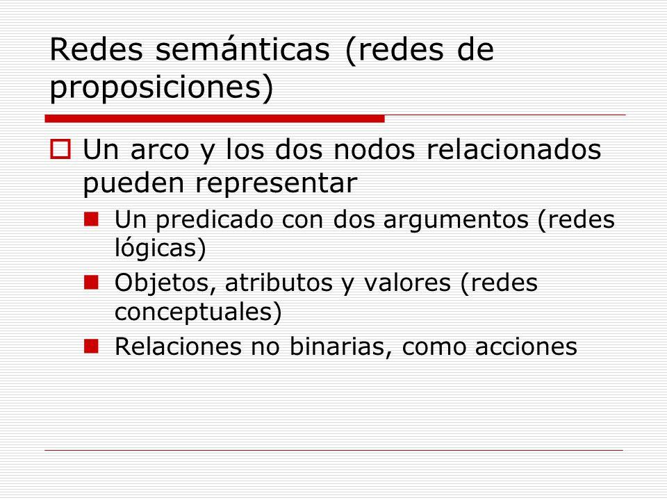 Redes semánticas (redes de proposiciones) Un arco y los dos nodos relacionados pueden representar Un predicado con dos argumentos (redes lógicas) Obje