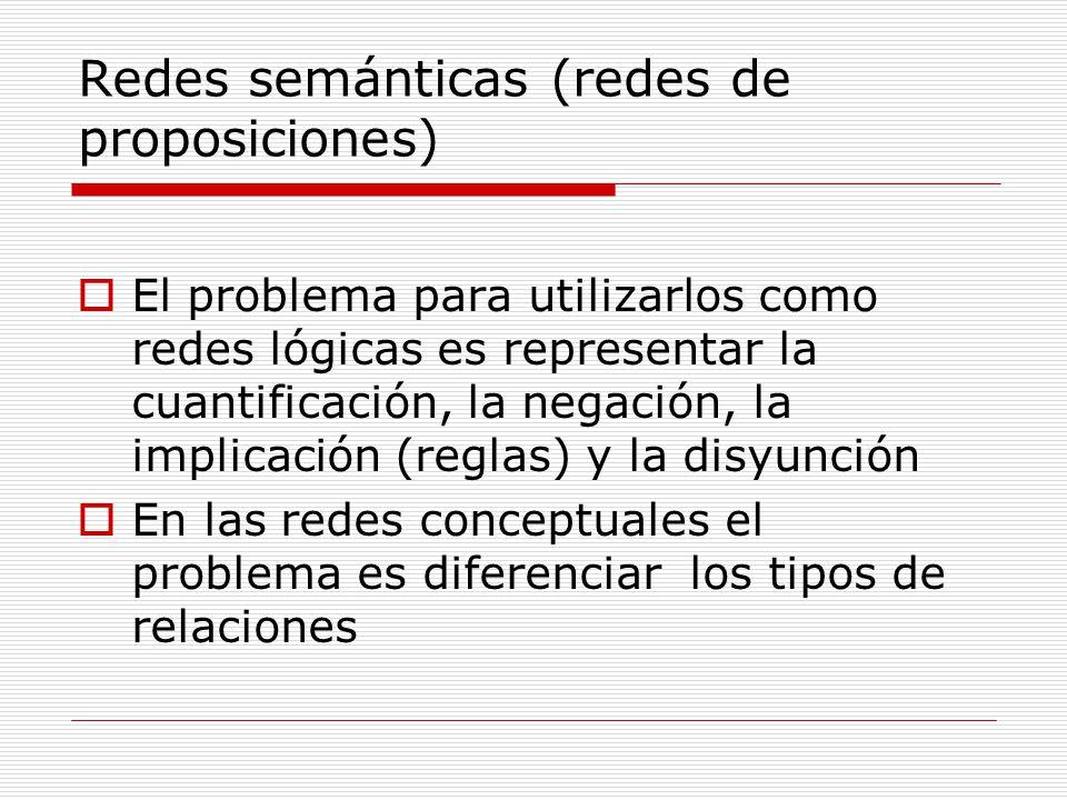 Redes semánticas (redes de proposiciones) El problema para utilizarlos como redes lógicas es representar la cuantificación, la negación, la implicació