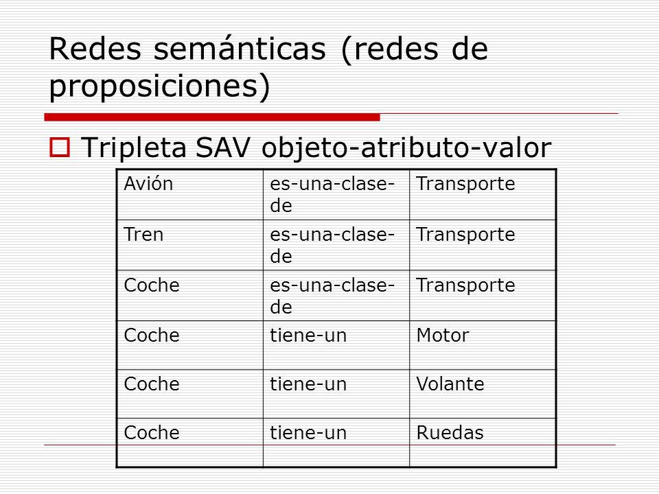 Redes semánticas (redes de proposiciones) Tripleta SAV objeto-atributo-valor Aviónes-una-clase- de Transporte Trenes-una-clase- de Transporte Cochees-